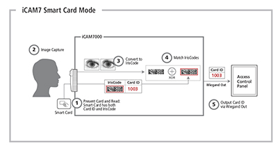access_control_security_systems_business_buildings_in_singapore_irisid_eac_icam7_smart_card_mode