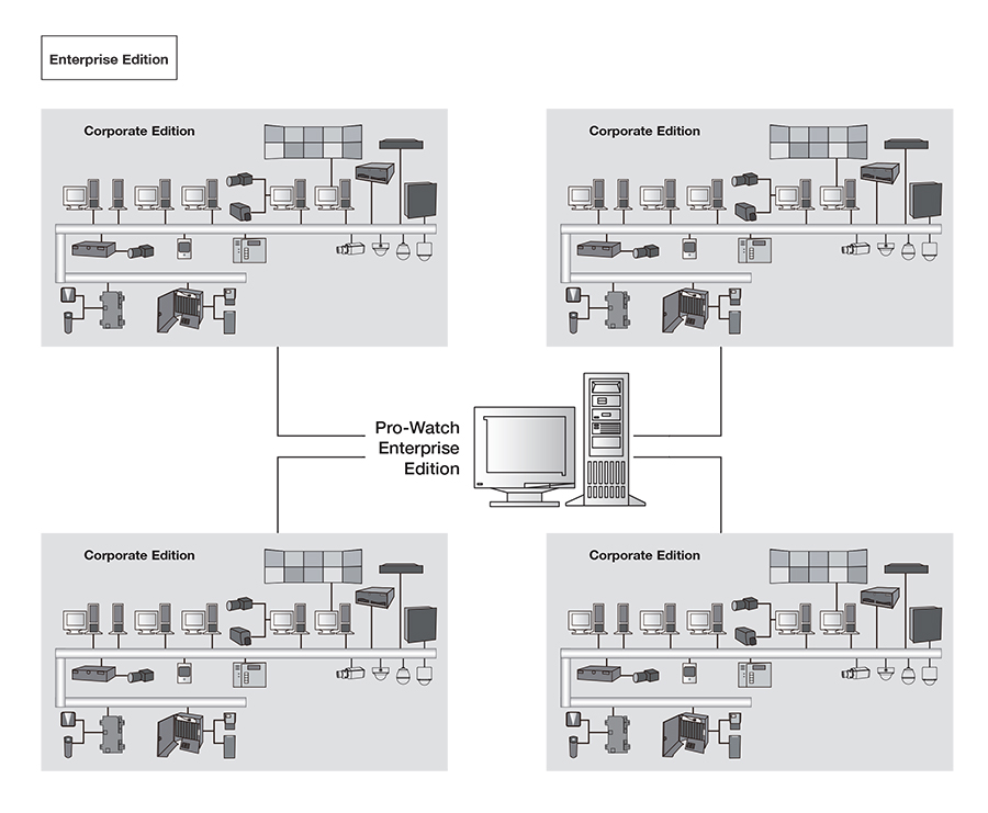 Access Controls | HONEYWELL | Innotec Solutions