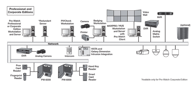 access_control_system_security_solutions_product_brand_honeywell_prowatch_medium_large_systems