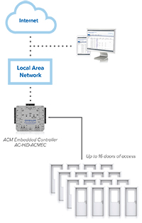 access_control_system_security_system_singapore_product_avigilon_acm_controller