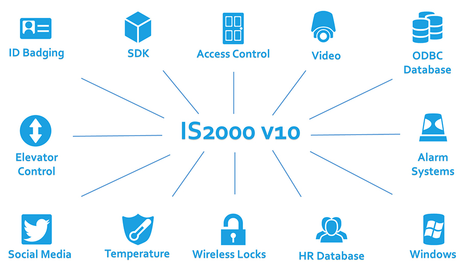 is2000_v10_overview
